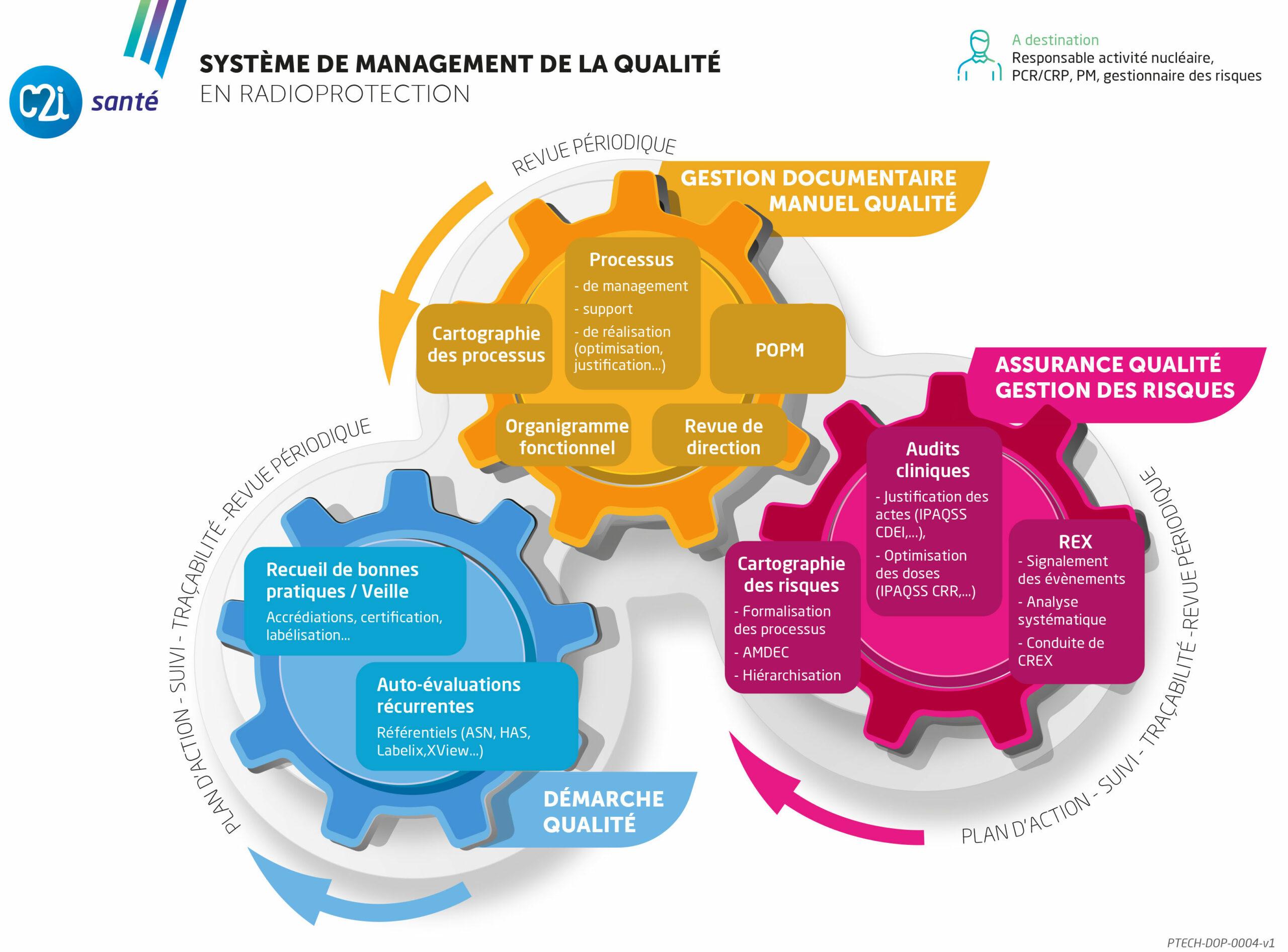 C2i Santé: Solutions Qualité Sécurité Environnement (QSE)